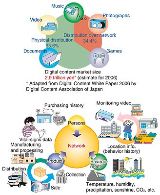 The Transformation And Future Direction Of Communications Ntt
