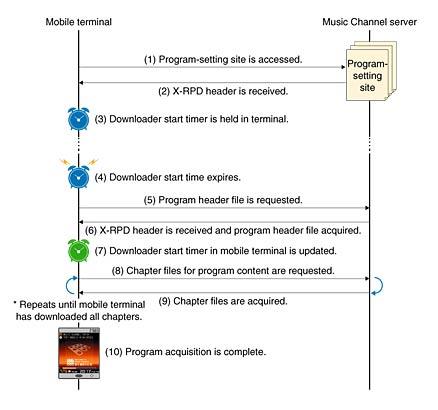 System Development for an HSDPA Music Channel Service   NTT