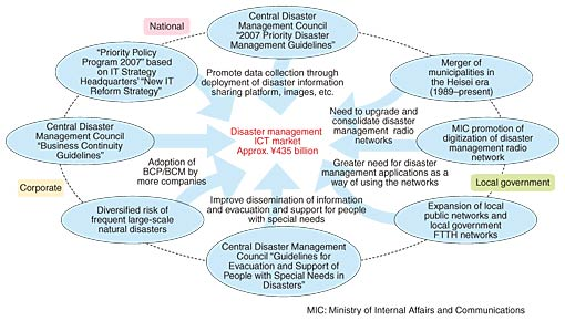 disaster management essay pakistan Issues and challenges in inter-organizations' disaster management in extended to other disaster prone districts of pakistan and during disasters, papers.