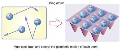 Making a Quantum Computer Using Neutral Atoms   NTT