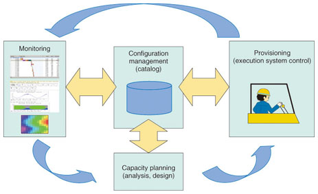 provisioning infrastructure supporting cloud operations ntt  cloud operations management task cycle