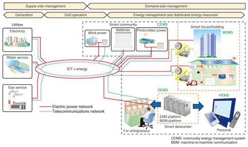 smart energy management system pdf