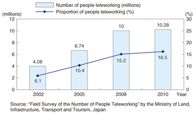 telework trends ntt technical review  trend in the number of people teleworking