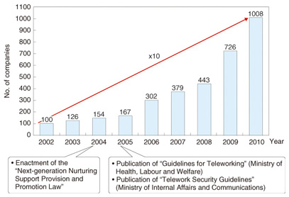 telework trends ntt technical review  change of the number of companies in discussion with telework consultation centers