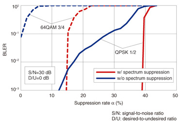 Spectrum Suppressed Transmission Scheme for Higher Frequency