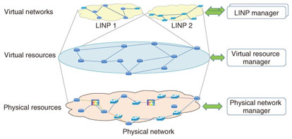 Overview and Status of Future Networks Standardization in ITU-T ...