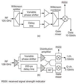 """design and simulation of qpsk modulator Bpsk, qpsk modulator simulation model  qpsk modulator and demo-dulator"""" design facilities of the modulator in the."""