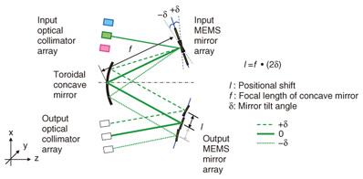 512 × 512 Port 3D MEMS Optical Switch Module with Toroidal Concave