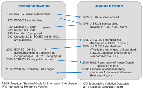 Recent Trends in Standardization of Japanese Character Codes