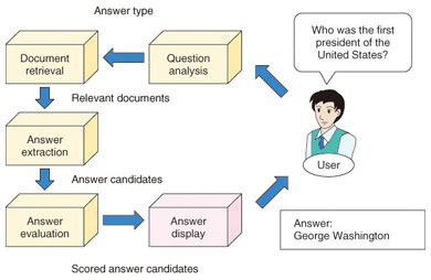 Question Answering Technology for Pinpointing Answers to a Wide Range of Questions | NTT Technical Review