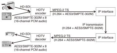 multichannel audio transmission over ip network by mpeg 4. Black Bedroom Furniture Sets. Home Design Ideas
