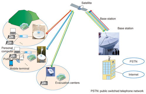 term paper on satellite communication Communication satellites - communication satellites have you term papers: connecting the first idea of satellite communication came from an.
