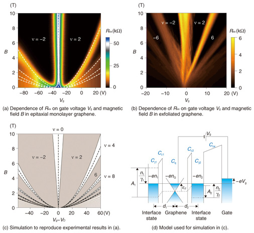 Graphene Bands: Exploring Relativistic Physics And Band Gap Detection In