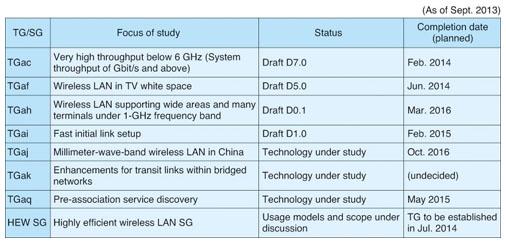IEEE 802.11 Wireless LAN Standardization Trends | NTT Technical Review