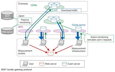 Analyzing Internet Traffic Structure through Big Data