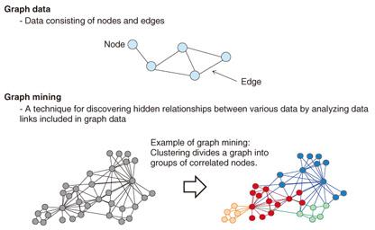 data mining graph