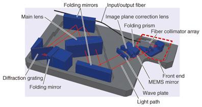 WSS Module Technology for Advanced ROADM   NTT Technical Review