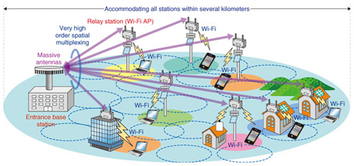 energy efficiency maximisation in large scale mimo systems Abstract:multiple-input multiple-output (mimo) systems use multiple antennas at the transmitter and receiver end which is necessary for the energy efficiency maximization of large scale mimo, because the rf chains which are connected.