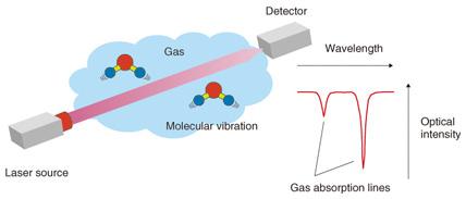 Highly Sensitive Laser Based Trace-gas Sensor Technology and