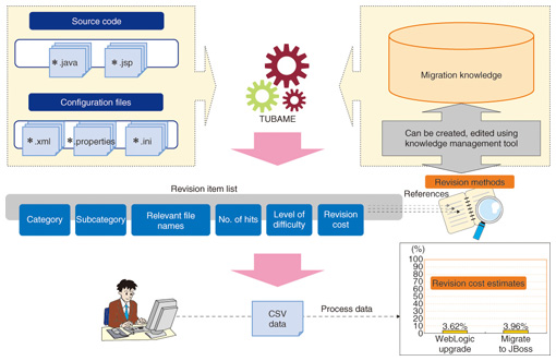 TUBAME: A Tool for Studying Java Application Migration | NTT