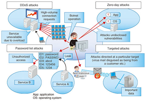 Resilient Security Technology For Rapid Recovery From