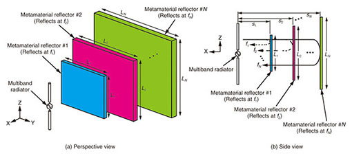 Multiband Antenna Employing Multiple Metamaterial Reflectors