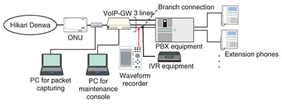 Fault Cases in an IP Phone Circuit Accommodating a PBX via a