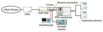 Fault Cases in an IP Phone Circuit Accommodating a PBX via a VoIP-GW