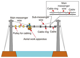 Wondrous Development Of Long Span Aerial Cable Installation Technique Long Wiring Cloud Xeiraioscosaoduqqnet
