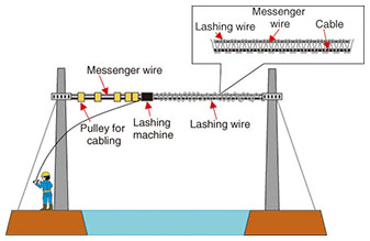 Sensational Development Of Long Span Aerial Cable Installation Technique Long Wiring Cloud Xeiraioscosaoduqqnet
