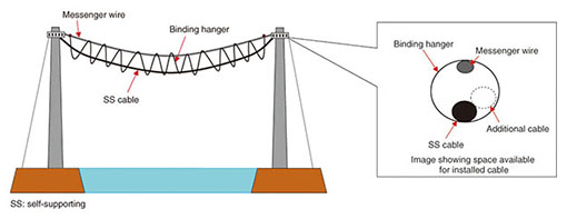 development of long span aerial cable installation technique long rh ntt review jp messenger supported wiring meaning Messenger Cable Support