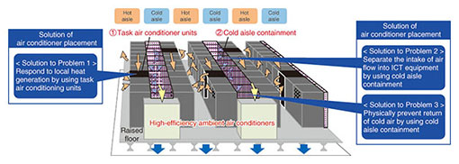 Power Supply Technology and Air Conditioning Technology for ICT