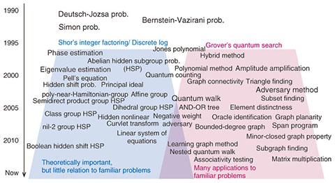Quantum Computing Beyond Integer Factorization—Exploring the