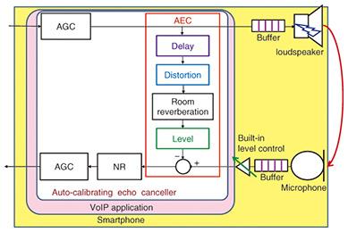 Auto-calibrating Echo Canceller Software for VoIP