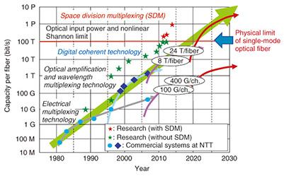 research paper on optical fiber communication pdf
