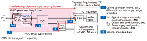HVDC Power Supply System Implementation | NTT Technical Review
