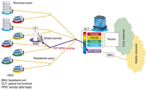 Standardization Trends for Next-Generation Passive Optical