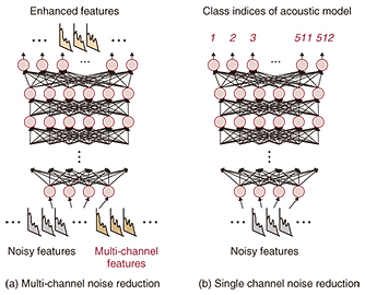 Deep Learning Based Distant-talking Speech Processing in Real-world