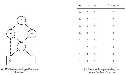 Combinatorial Optimization Using Binary Decision Diagrams Ntt