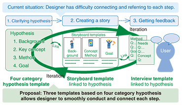 Concept Tailor: A Tool for Iteratively Designing Service Concepts