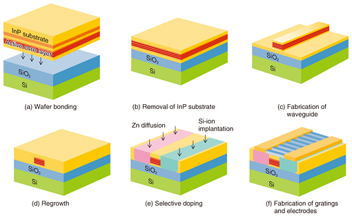 Lateral Current-injection Membrane Lasers Fabricated on a
