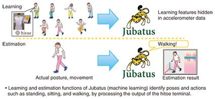 The Latest Developments in Jubatus, an Online Machine-learning