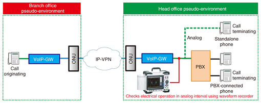 Recent Case Study of Fault in IP Phone User System | NTT
