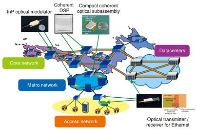 Device Technology Development for Beyond 100G Optical Transport