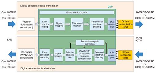 Digital Signal Processor (DSP) for Beyond 100G Optical Transport