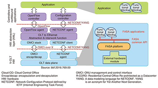 Flexible Access System Architecture: FASA | NTT Technical Review
