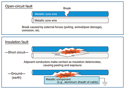 Metallic Cable Fault Location Search Technology | NTT Technical Review