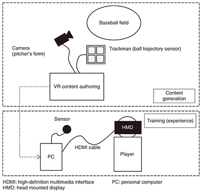 Virtual Reality-based Sports Training System and Its