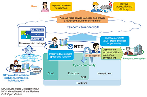 Leveraging General-purpose Technology and Open Community Activities