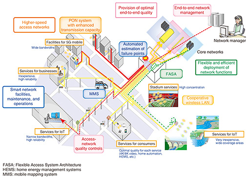Initiatives toward Access Network Technology for the Beyond-5G Era